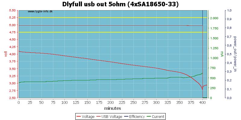 Dlyfull%20usb%20out%205ohm%20%284xSA18650-33%29
