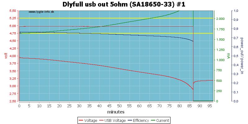 Dlyfull%20usb%20out%205ohm%20%28SA18650-33%29%20%231