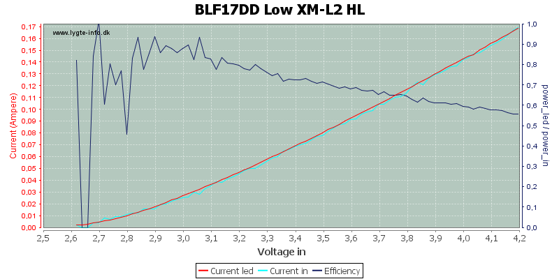 BLF17DD%20Low%20XM-L2%20HL