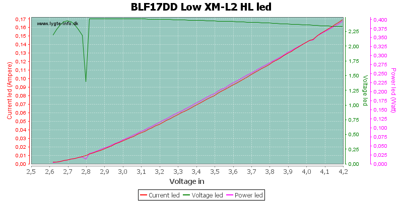 BLF17DD%20Low%20XM-L2%20HLLed