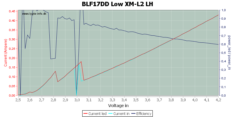BLF17DD%20Low%20XM-L2%20LH
