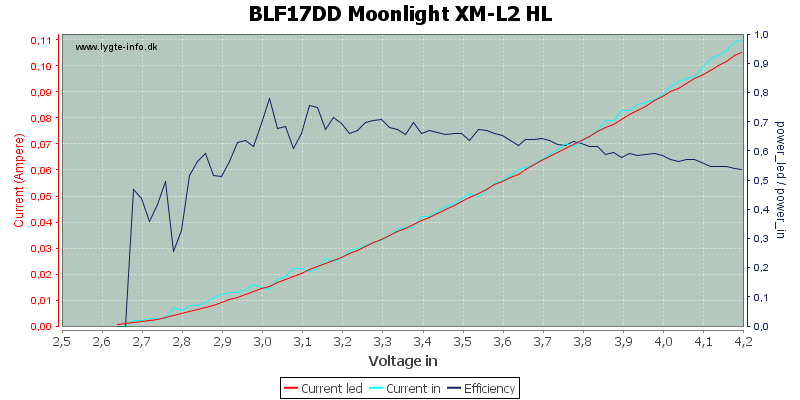 BLF17DD%20Moonlight%20XM-L2%20HL