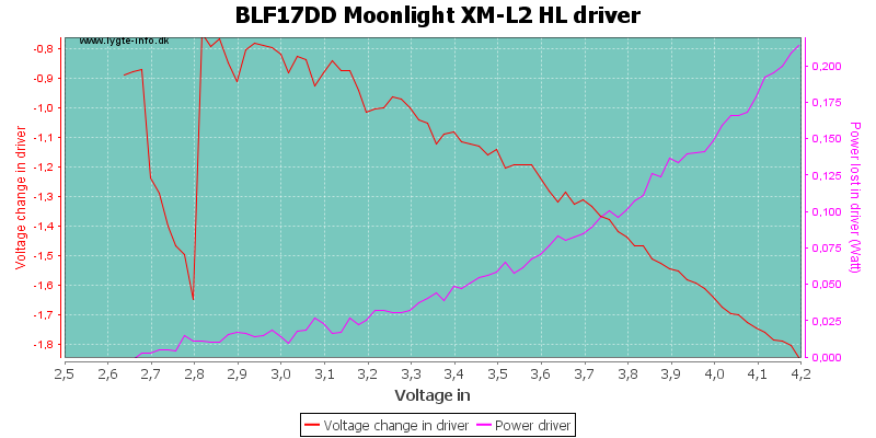 BLF17DD%20Moonlight%20XM-L2%20HLDriver