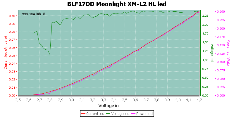 BLF17DD%20Moonlight%20XM-L2%20HLLed