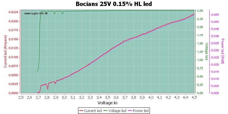 Bocians%2025V%200.15%25%20HLLed