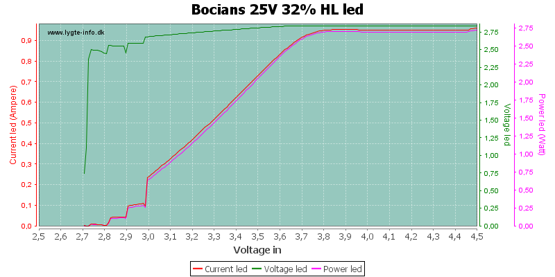 Bocians%2025V%2032%25%20HLLed