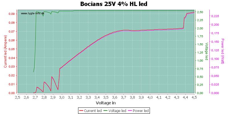 Bocians%2025V%204%25%20HLLed