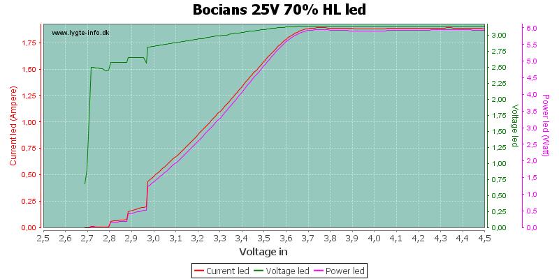 Bocians%2025V%2070%25%20HLLed