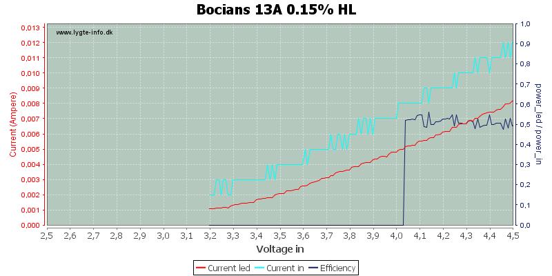 Bocians%2013A%200.15%25%20HL