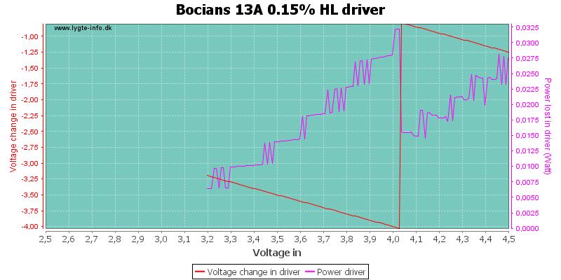 Bocians%2013A%200.15%25%20HLDriver