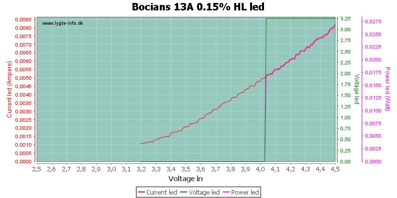 Bocians%2013A%200.15%25%20HLLed
