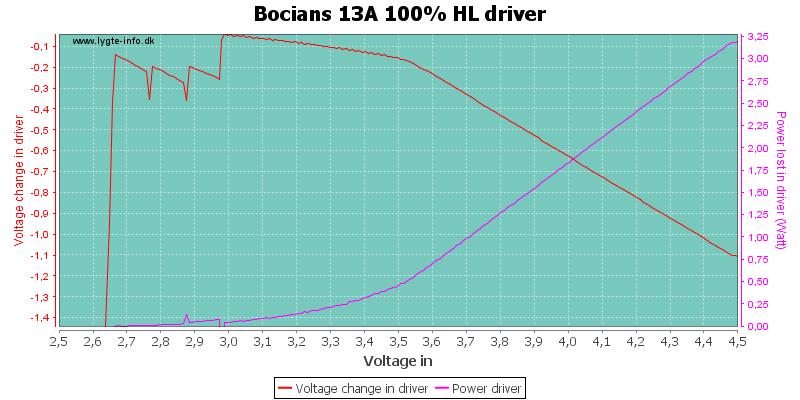 Bocians%2013A%20100%25%20HLDriver