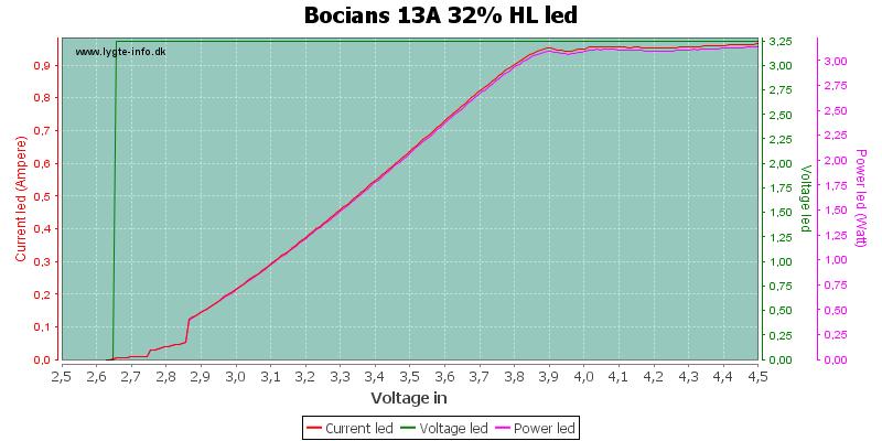 Bocians%2013A%2032%25%20HLLed