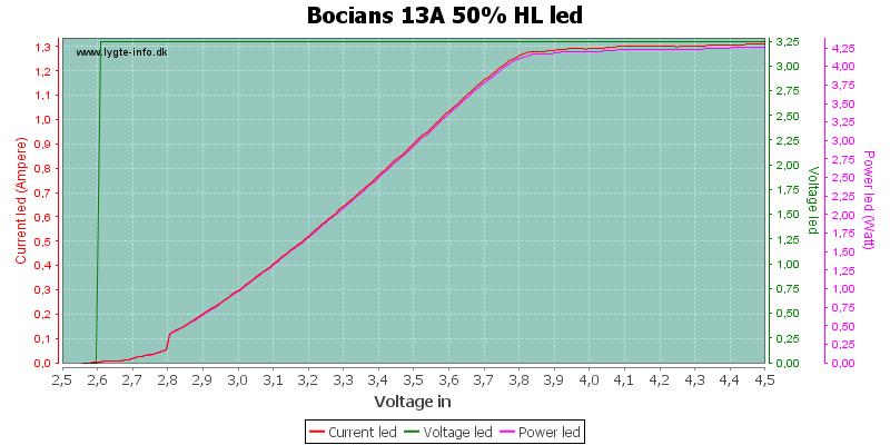 Bocians%2013A%2050%25%20HLLed