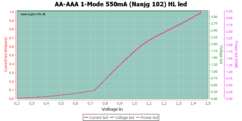 AA-AAA%201-Mode%20550mA%20(Nanjg%20102)%20HLLed