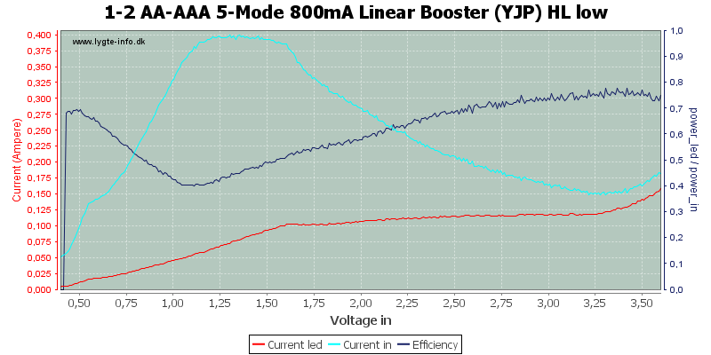1-2%20AA-AAA%205-Mode%20800mA%20Linear%20Booster%20%28YJP%29%20HL%20low