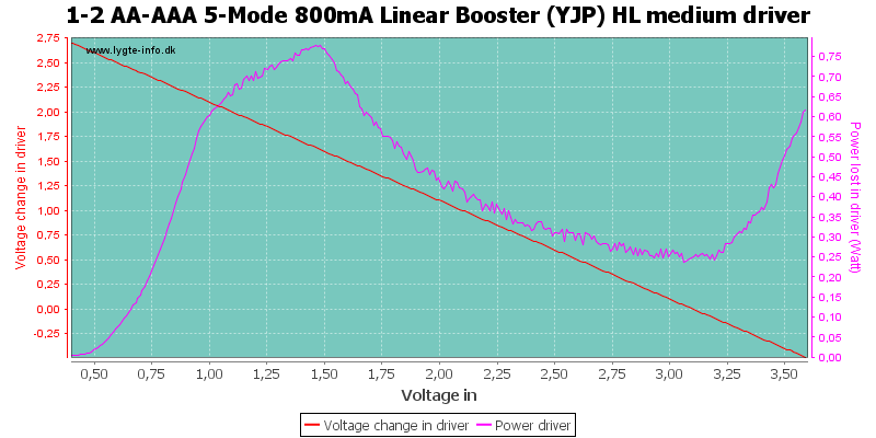 1-2%20AA-AAA%205-Mode%20800mA%20Linear%20Booster%20%28YJP%29%20HL%20mediumDriver