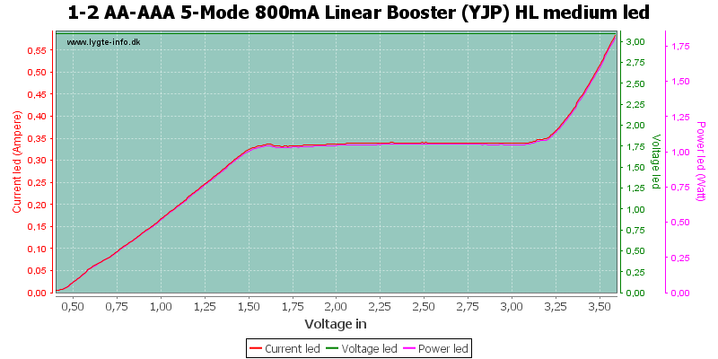 1-2%20AA-AAA%205-Mode%20800mA%20Linear%20Booster%20%28YJP%29%20HL%20mediumLed