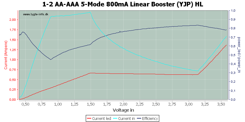 1-2%20AA-AAA%205-Mode%20800mA%20Linear%20Booster%20%28YJP%29%20HL