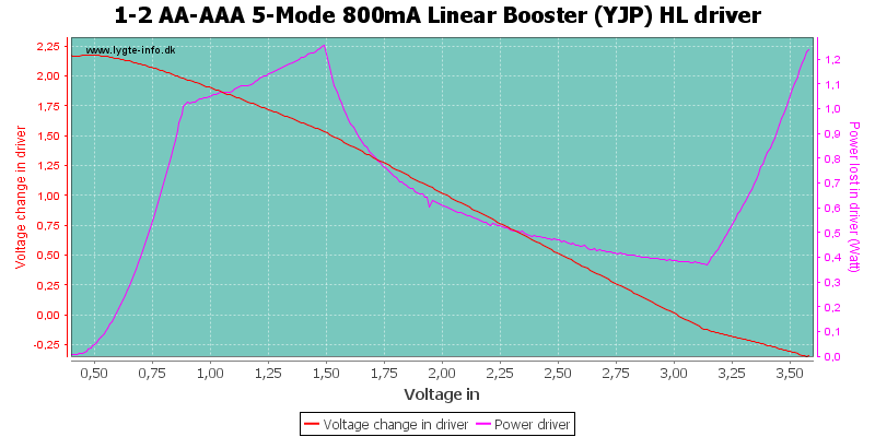 1-2%20AA-AAA%205-Mode%20800mA%20Linear%20Booster%20%28YJP%29%20HLDriver
