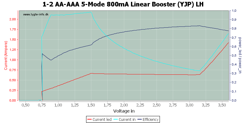 1-2%20AA-AAA%205-Mode%20800mA%20Linear%20Booster%20%28YJP%29%20LH