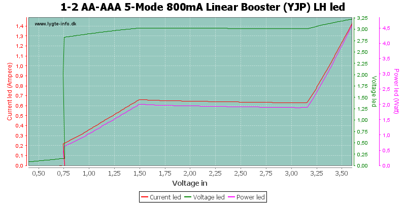 1-2%20AA-AAA%205-Mode%20800mA%20Linear%20Booster%20%28YJP%29%20LHLed