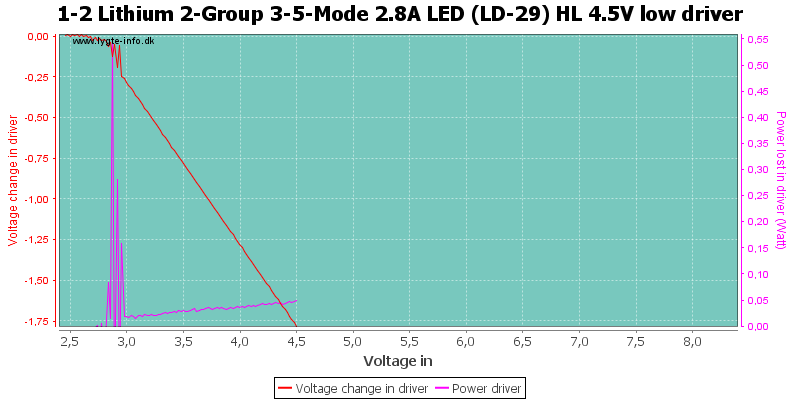 1-2%20Lithium%202-Group%203-5-Mode%202.8A%20LED%20(LD-29)%20HL%204.5V%20lowDriver