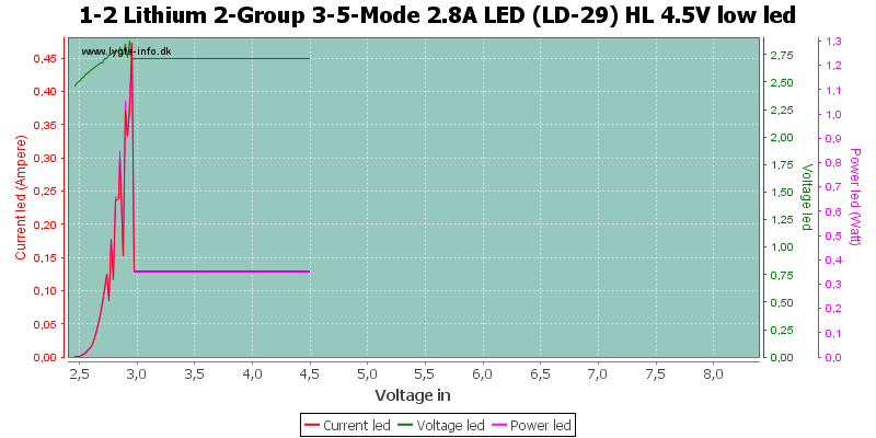 1-2%20Lithium%202-Group%203-5-Mode%202.8A%20LED%20(LD-29)%20HL%204.5V%20lowLed
