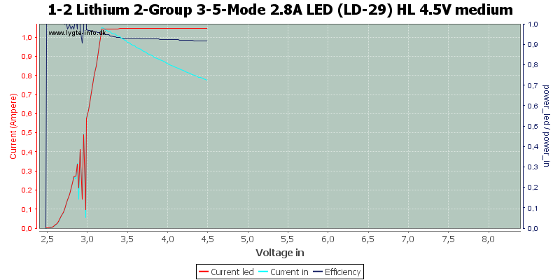 1-2%20Lithium%202-Group%203-5-Mode%202.8A%20LED%20(LD-29)%20HL%204.5V%20medium