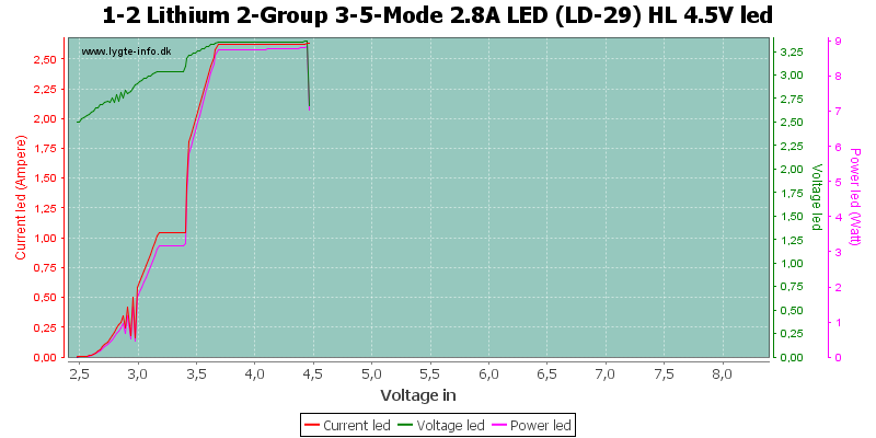 1-2%20Lithium%202-Group%203-5-Mode%202.8A%20LED%20(LD-29)%20HL%204.5VLed