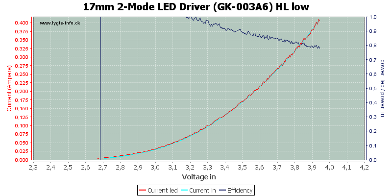 17mm%202-Mode%20LED%20Driver%20(GK-003A6)%20HL%20low