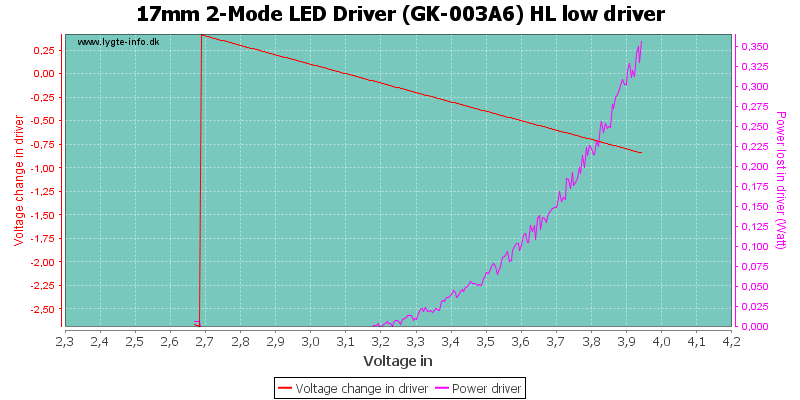17mm%202-Mode%20LED%20Driver%20(GK-003A6)%20HL%20lowDriver