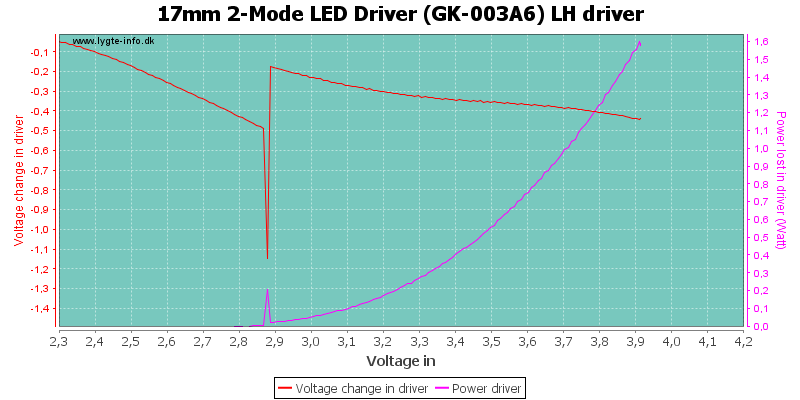 17mm%202-Mode%20LED%20Driver%20(GK-003A6)%20LHDriver