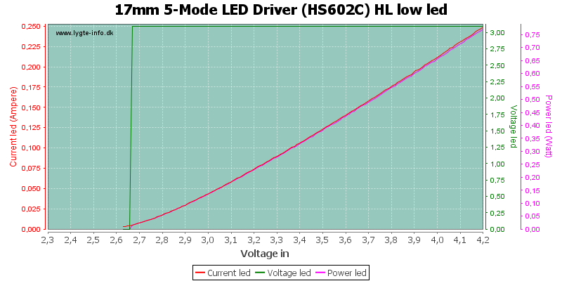 17mm%205-Mode%20LED%20Driver%20(HS602C)%20HL%20lowLed