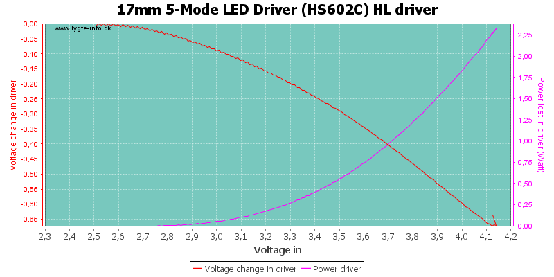 17mm%205-Mode%20LED%20Driver%20(HS602C)%20HLDriver