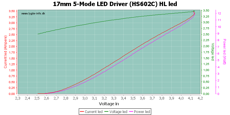 17mm%205-Mode%20LED%20Driver%20(HS602C)%20HLLed