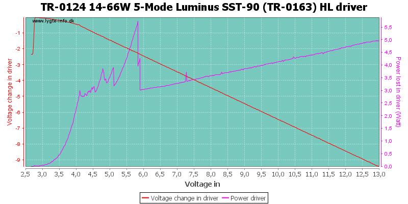 TR-0124%2014-66W%205-Mode%20Luminus%20SST-90%20(TR-0163)%20HLDriver