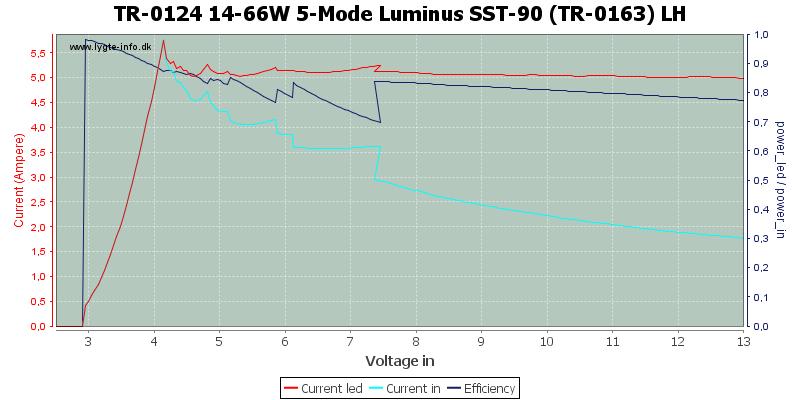 TR-0124%2014-66W%205-Mode%20Luminus%20SST-90%20(TR-0163)%20LH
