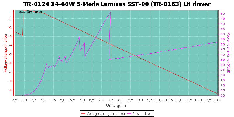 TR-0124%2014-66W%205-Mode%20Luminus%20SST-90%20(TR-0163)%20LHDriver