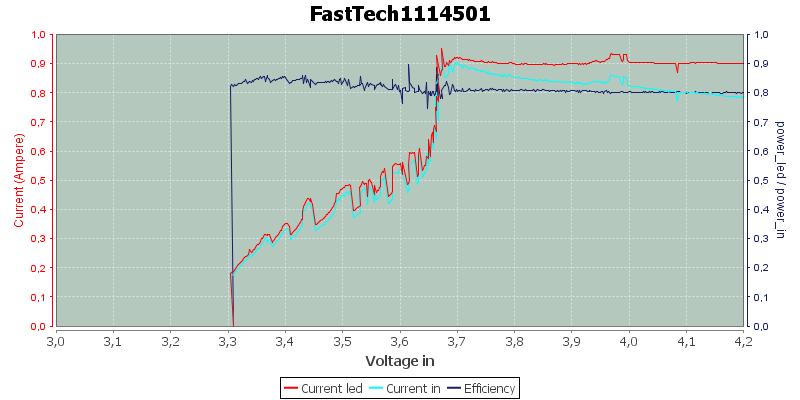 FastTech1114501