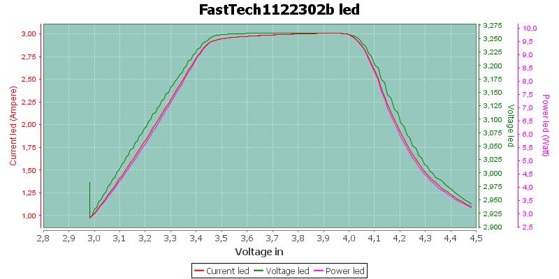 FastTech1122302bLed