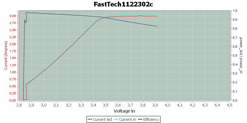 FastTech1122302c