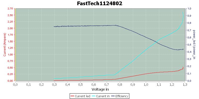 FastTech1124802