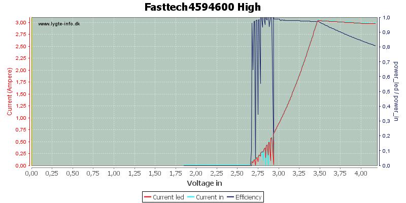 Fasttech4594600%20High