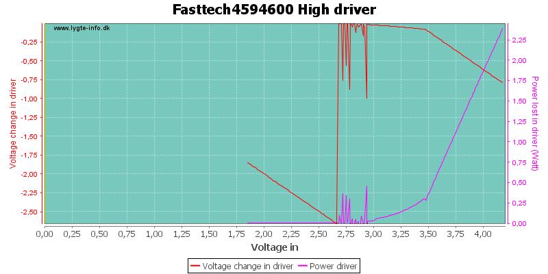 Fasttech4594600%20HighDriver