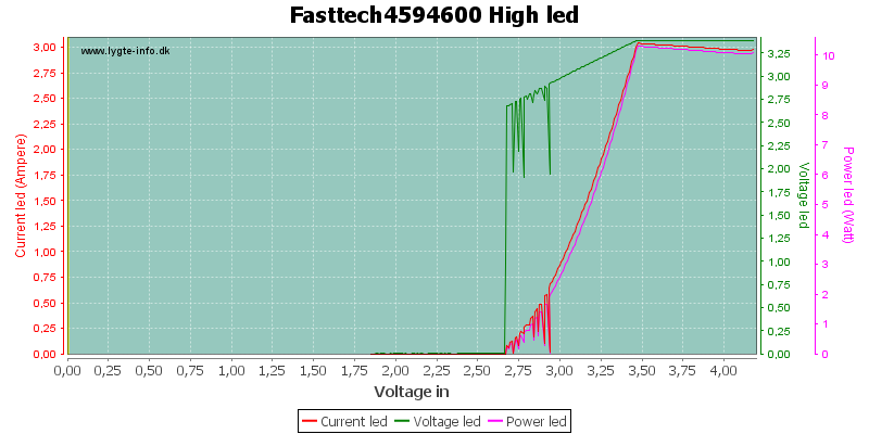 Fasttech4594600%20HighLed