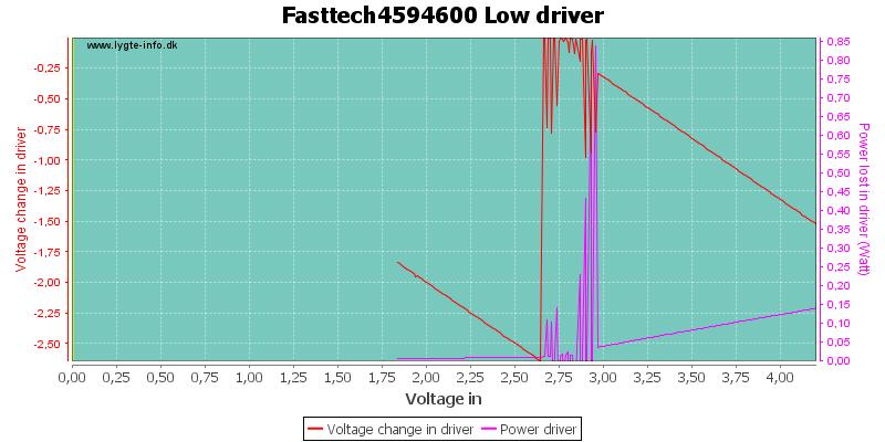 Fasttech4594600%20LowDriver