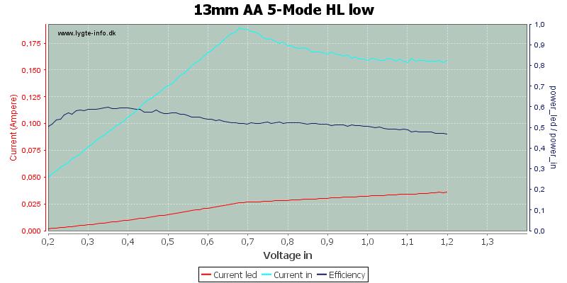 13mm%20AA%205-Mode%20HL%20low