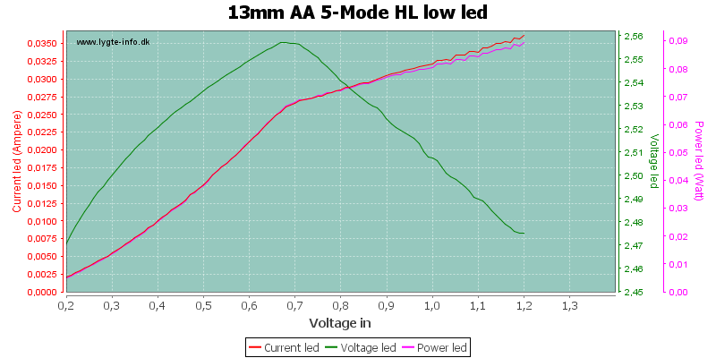 13mm%20AA%205-Mode%20HL%20lowLed