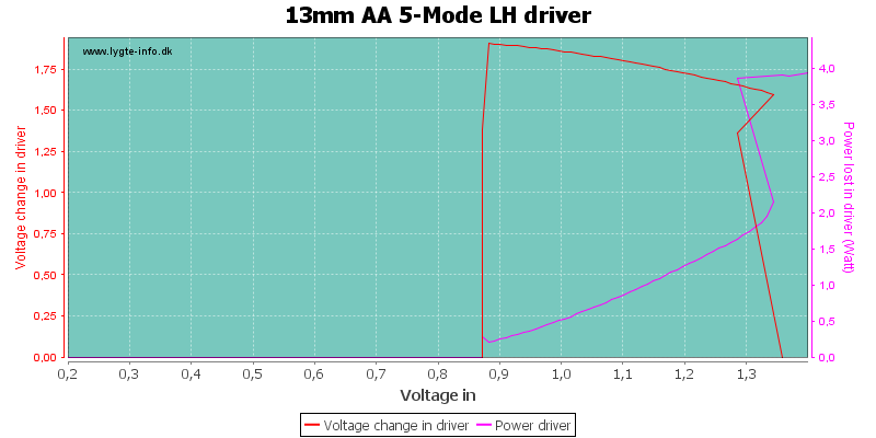 13mm%20AA%205-Mode%20LHDriver